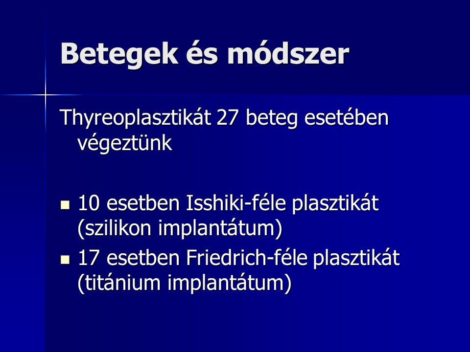 Betegek és módszer Thyreoplasztikát 27 beteg esetében végeztünk 10 esetben Isshiki-féle plasztikát (szilikon implantátum) 10 esetben Isshiki-féle plas