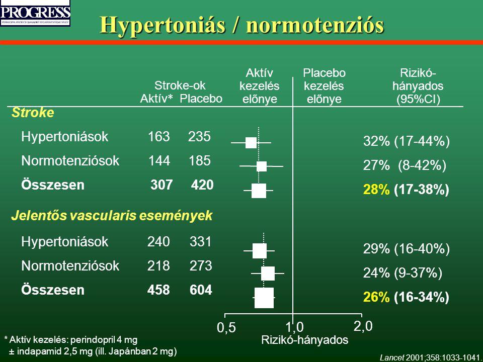 Hypertoniás / normotenziós 0,5 2,0 Rizikó-hányados 1,0 Stroke Hypertoniások 163 235 Normotenziósok 144 185 Összesen 307 420 Jelentős vascularis esemén
