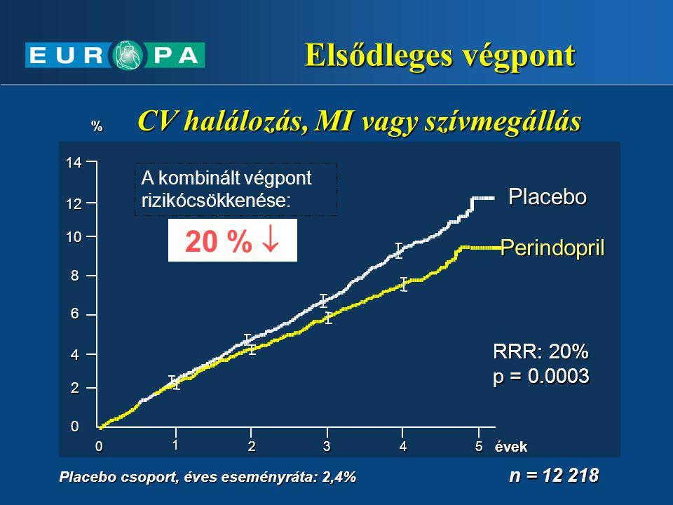 Elsődleges végpont % CV halálozás, MI vagy szívmegállás Placebo csoport, éves eseményráta: 2,4% Perindopril Perindopril Placebo p = 0.0003 RRR: 20% év