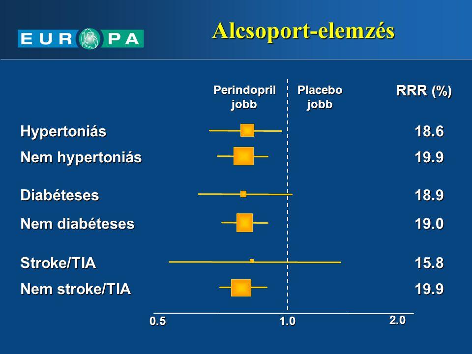 Alcsoport-elemzés 0.51.0 2.0 Hypertoniás RRR (%) Perindopril jobb Placebo jobb Nem hypertoniás Diabéteses Nem diabéteses Stroke/TIA Nem stroke/TIA 18.