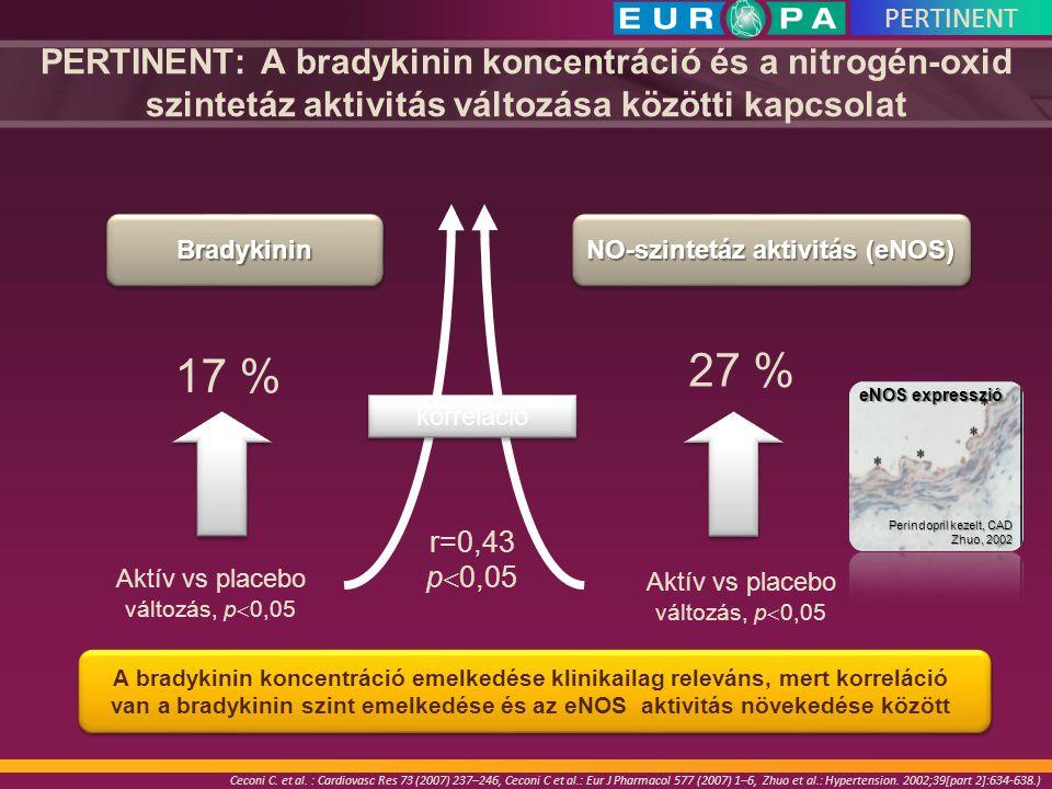 Aktív vs placebo változás, p  0,05 17 % 27 % A bradykinin koncentráció emelkedése klinikailag releváns, mert korreláció van a bradykinin szint emelke