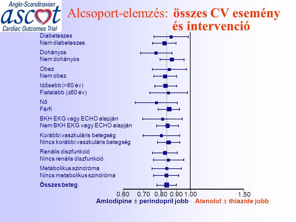 Alcsoport-elemzés: összes CV esemény és intervenció 0.60 0.70 0.800.90 1.00 1.50 Amlodipine  perindopril jobbAtenolol  thiazide jobb Diabeteszes Nem