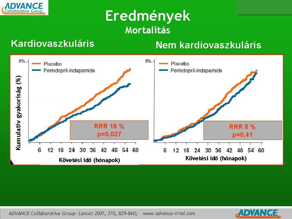 Életkorhoz igazított halálozási arány 1000 főre Szívfrekvencia (ütés/perc) Az emelkedett szívfrekvencia a CV mortalitás prediktora J Clin Basic Cardiol 2001;4:175-177