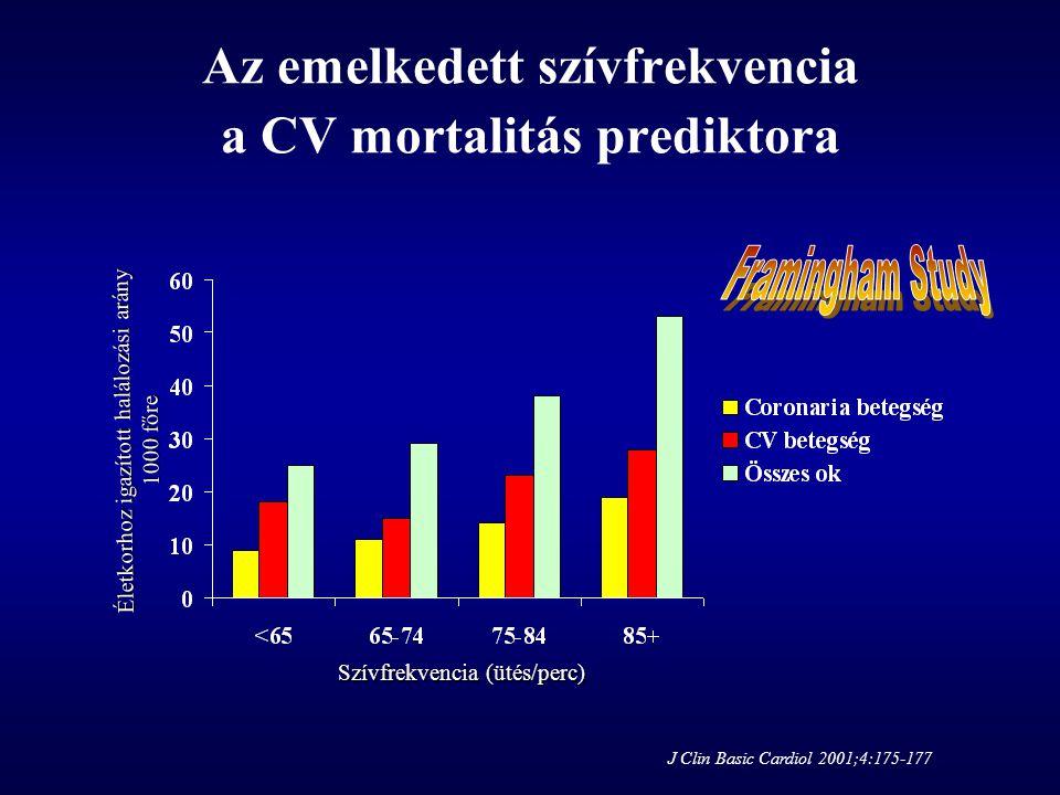 Életkorhoz igazított halálozási arány 1000 főre Szívfrekvencia (ütés/perc) Az emelkedett szívfrekvencia a CV mortalitás prediktora J Clin Basic Cardio