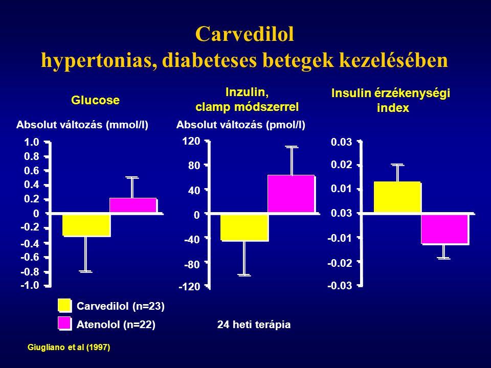 Giugliano et al (1997) Glucose Inzulin, clamp módszerrel Insulin érzékenységi index Absolut változás (mmol/l)Absolut változás (pmol/l) 24 heti terápia