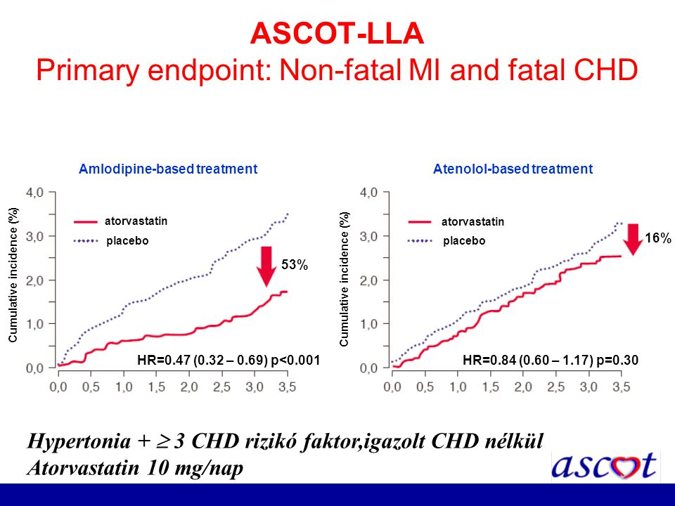 ASCOT-LLA Primary endpoint: Non-fatal MI and fatal CHD Amlodipine-based treatment Atenolol-based treatment atorvastatin placebo atorvastatin placebo C