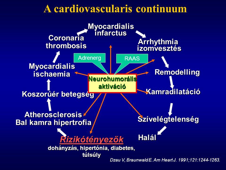 Myocardialis infarctus Arrhythmia izomvesztés Remodelling Kamradilatáció Szívelégtelenség Halál Coronaria thrombosis Myocardialis ischaemia Koszorúér