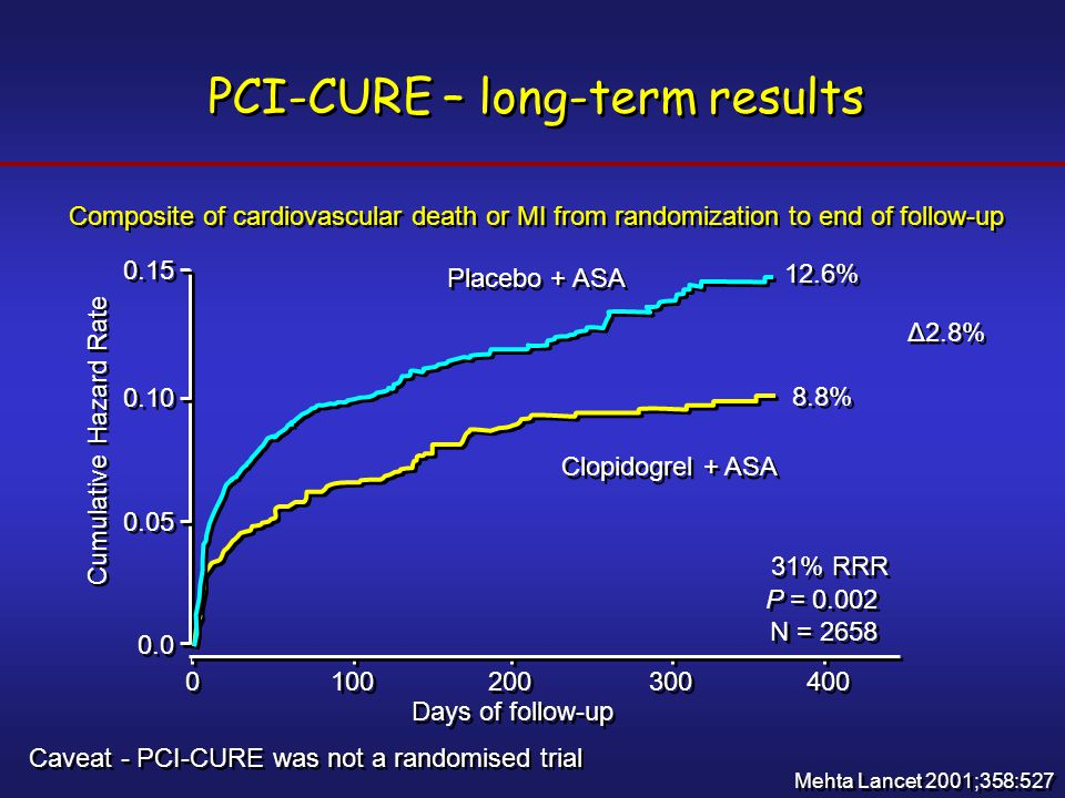 PCI-CURE – long-term results Mehta Lancet 2001;358:527 Placebo + ASA 0.15 0.10 0.05 0.0 0 0 100 200 300 400 Days of follow-up 12.6% 8.8% P = 0.002 N =