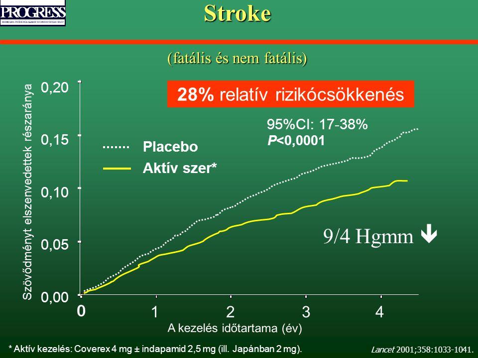 A kezelés időtartama (év) Szövődményt elszenvedettek részaránya 95%CI: 17-38% P<0,0001 Placebo Aktív szer* 0,20 0,15 0,10 0,05 0,00 0 1234 28% relatív