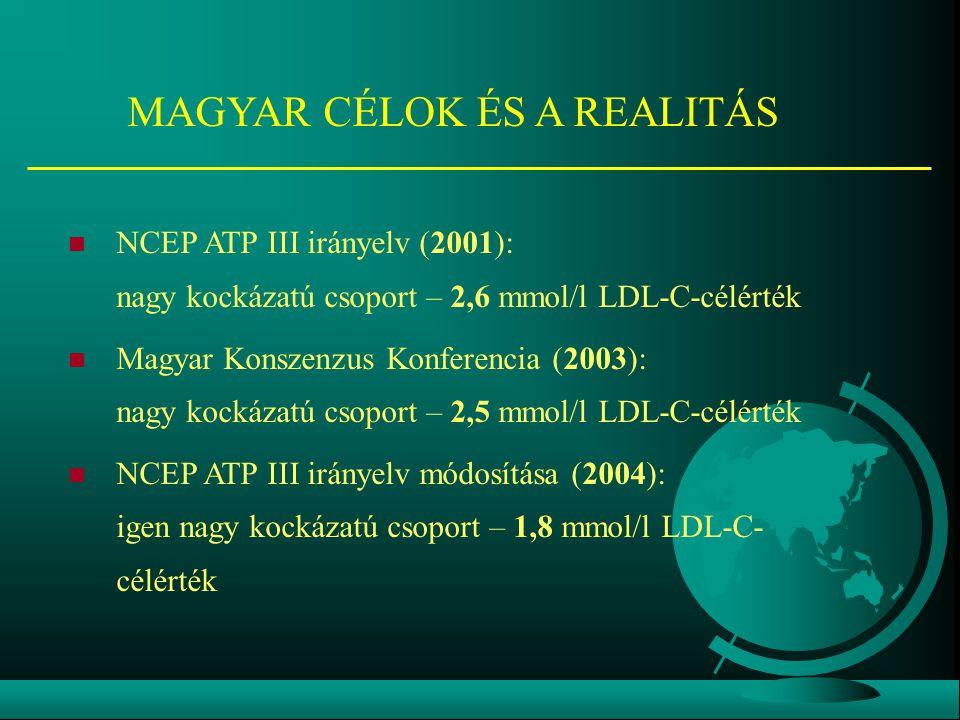 MAGYAR CÉLOK ÉS A REALITÁS NCEP ATP III irányelv (2001): nagy kockázatú csoport – 2,6 mmol/l LDL-C-célérték Magyar Konszenzus Konferencia (2003): nagy kockázatú csoport – 2,5 mmol/l LDL-C-célérték NCEP ATP III irányelv módosítása (2004): igen nagy kockázatú csoport – 1,8 mmol/l LDL-C- célérték