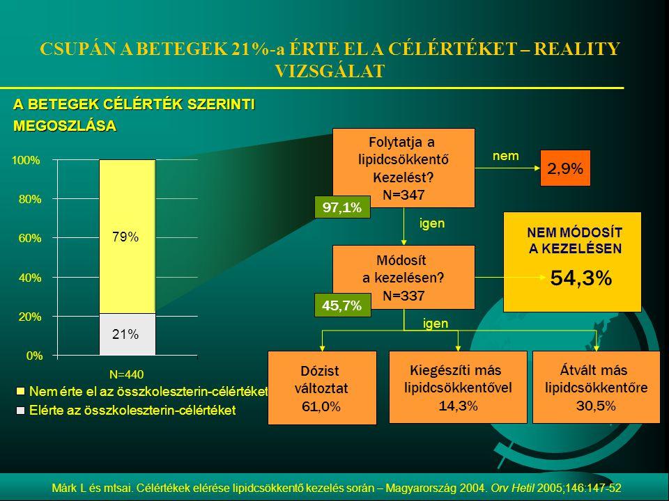 79% 21% 0% 20% 40% 60% 80% 100% N=440 Nem érte el az összkoleszterin-célértéket Elérte az összkoleszterin-célértéket CSUPÁN A BETEGEK 21%-a ÉRTE EL A CÉLÉRTÉKET – REALITY VIZSGÁLAT A BETEGEK CÉLÉRTÉK SZERINTI MEGOSZLÁSA Kiegészíti más lipidcsökkentővel 14,3% igen Dózist változtat 61,0% Átvált más lipidcsökkentőre 30,5% 2,9% nem Folytatja a lipidcsökkentő Kezelést.