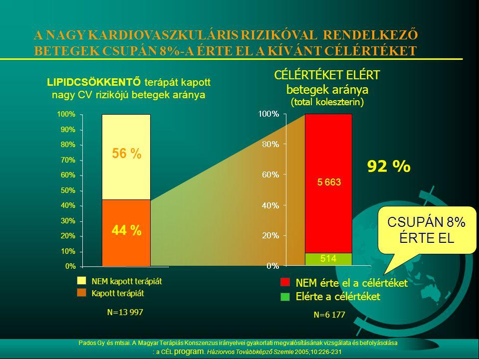 LIPIDCSÖKKENTŐ terápát kapott nagy CV rizikójú betegek aránya NEM kapott terápiát Kapott terápiát Elérte a célértéket NEM érte el a célértéket CÉLÉRTÉKET ELÉRT betegek aránya (total koleszterin) N=13 997 N=6 177 6 177 7 820 514 5 663 A NAGY KARDIOVASZKULÁRIS RIZIKÓVAL RENDELKEZŐ BETEGEK CSUPÁN 8%-A ÉRTE EL A KÍVÁNT CÉLÉRTÉKET CSUPÁN 8% ÉRTE EL 0% 10% 20% 30% 40% 50% 60% 70% 80% 90% 100% 56 % 44 % 92 % Pados Gy és mtsai.