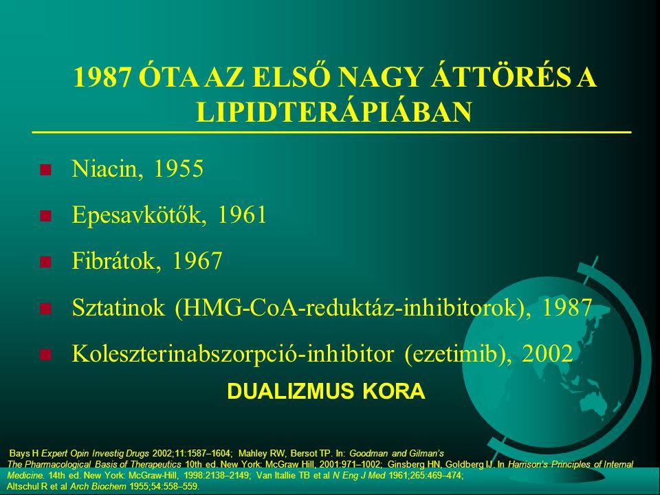 1987 ÓTA AZ ELSŐ NAGY ÁTTÖRÉS A LIPIDTERÁPIÁBAN Niacin, 1955 Epesavkötők, 1961 Fibrátok, 1967 Sztatinok (HMG-CoA-reduktáz-inhibitorok), 1987 Koleszterinabszorpció-inhibitor (ezetimib), 2002 Bays H Expert Opin Investig Drugs 2002;11:1587–1604; Mahley RW, Bersot TP.