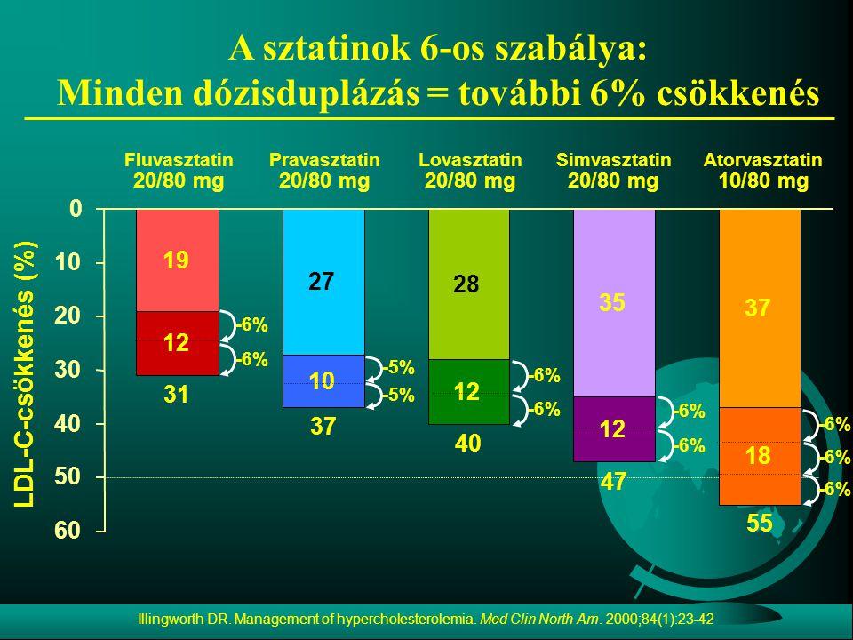 LDL-C-csökkenés (%) Lovasztatin 20/80 mg Fluvasztatin 20/80 mg Simvasztatin 20/80 mg Pravasztatin 20/80 mg Atorvasztatin 10/80 mg 31 37 40 47 55 -6% -5% 19 27 28 35 37 12 10 12 18 0 10 20 30 40 50 60 A sztatinok 6-os szabálya: Minden dózisduplázás = további 6% csökkenés Illingworth DR.
