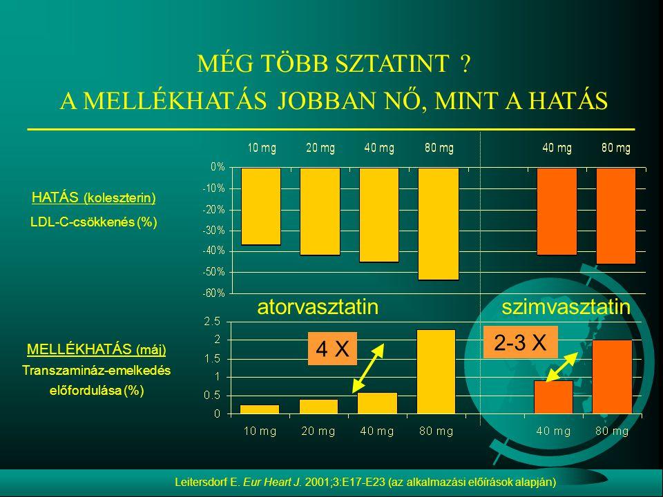 Leitersdorf E. Eur Heart J. 2001;3:E17-E23 (az alkalmazási előírások alapján) HATÁS (koleszterin) LDL-C-csökkenés (%) MELLÉKHATÁS (máj) Transzamináz-e