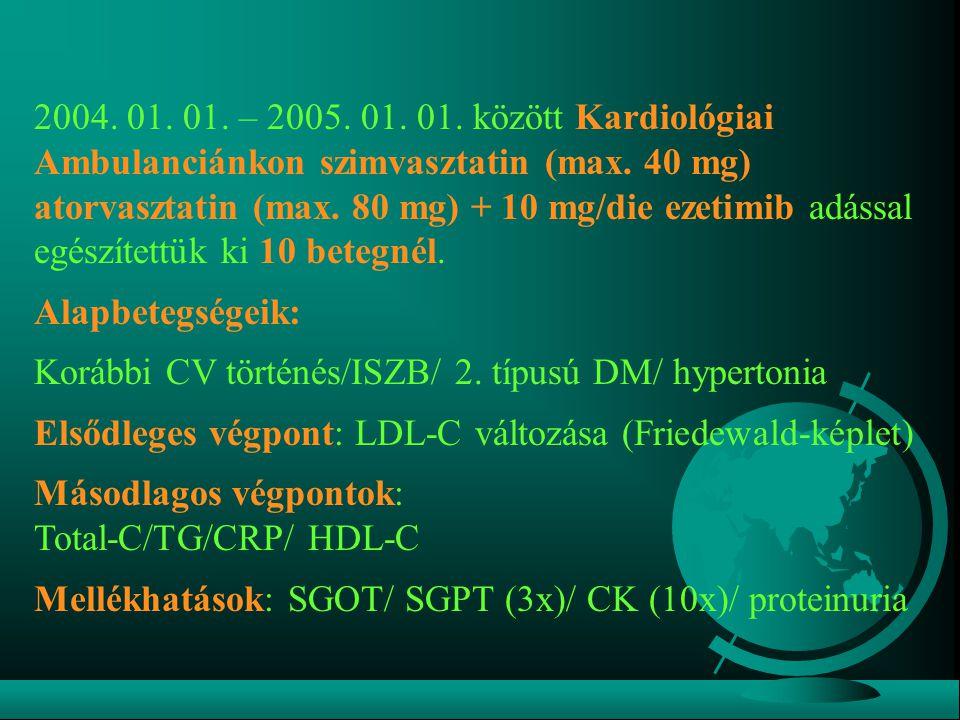 2004. 01. 01. – 2005. 01. 01. között Kardiológiai Ambulanciánkon szimvasztatin (max. 40 mg) atorvasztatin (max. 80 mg) + 10 mg/die ezetimib adással eg