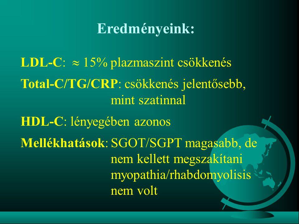 Eredményeink: LDL-C:  15% plazmaszint csökkenés Total-C/TG/CRP: csökkenés jelentősebb, mint szatinnal HDL-C: lényegében azonos Mellékhatások: SGOT/SGPT magasabb, de nem kellett megszakítani myopathia/rhabdomyolisis nem volt