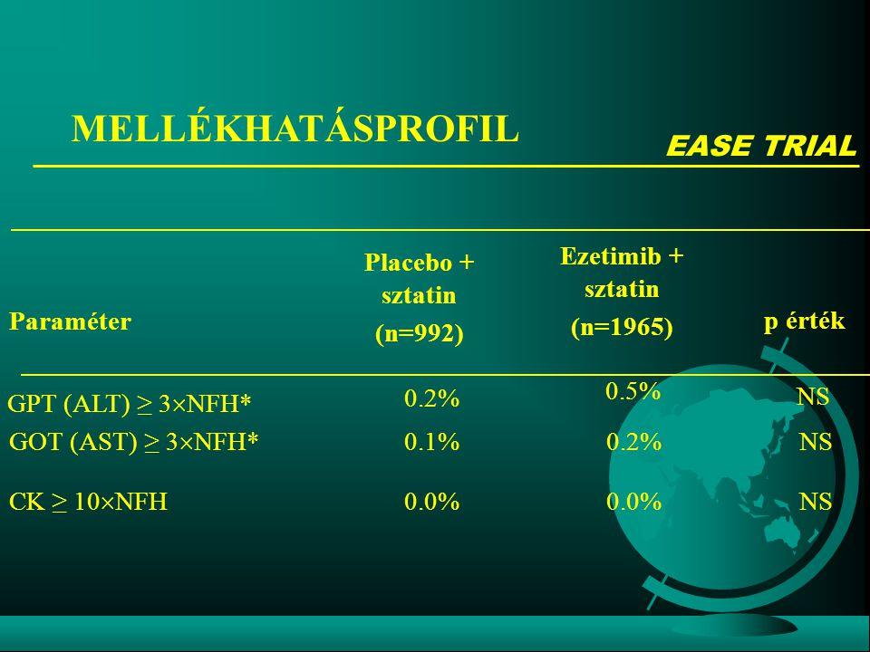 MELLÉKHATÁSPROFIL 0.0% 0.2% 0.5% Ezetimib + sztatin (n=1965) NS0.0% CK ≥ 10  NFH NS0.1% GOT (AST) ≥ 3  NFH* NS 0.2% GPT (ALT) ≥ 3  NFH* p érték Placebo + sztatin (n=992) Paraméter EASE TRIAL
