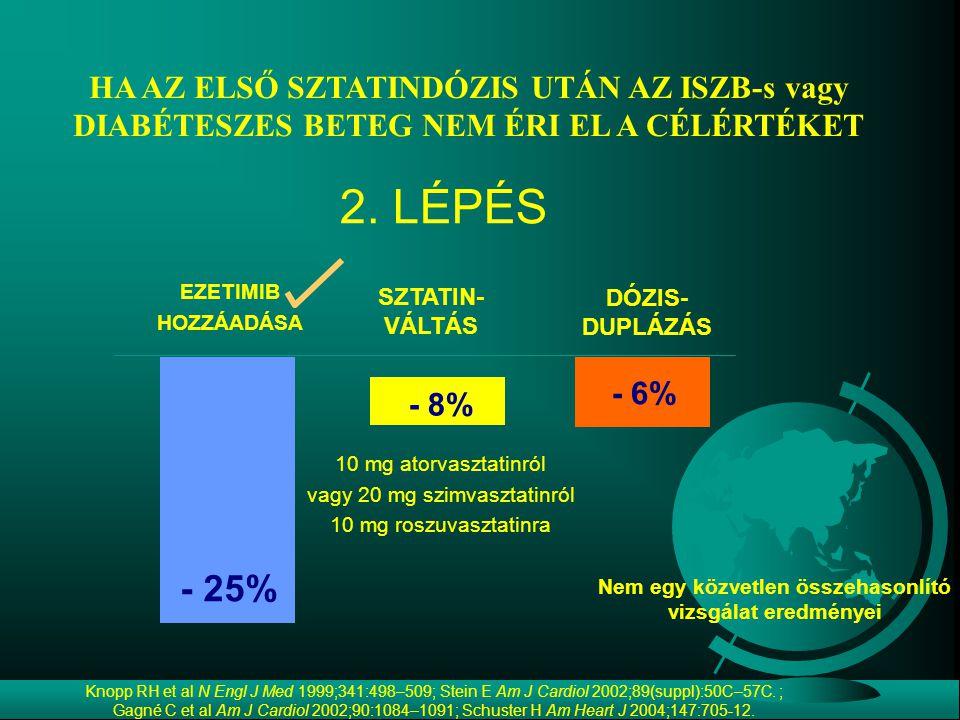 HA AZ ELSŐ SZTATINDÓZIS UTÁN AZ ISZB-s vagy DIABÉTESZES BETEG NEM ÉRI EL A CÉLÉRTÉKET - 25% - 6% 2. LÉPÉS DÓZIS- DUPLÁZÁS EZETIMIB HOZZÁADÁSA - 8% SZT