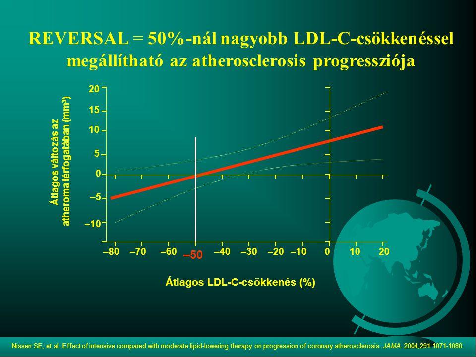 –60 –50 –40–30 10 0 20 –20 –10 Átlagos változás az atheroma térfogatában (mm 3 ) 15 –5–5 5 –70–70–80–80–10–10010102020 Átlagos LDL-C-csökkenés (%) Nis