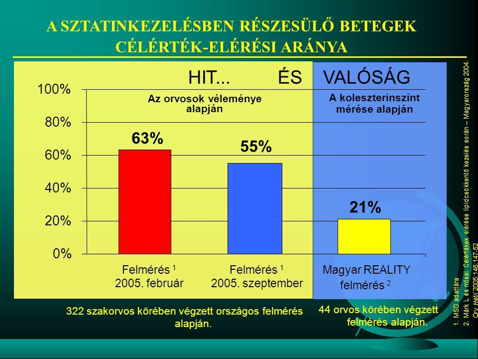 63% 55% 21% 0% 20% 40% 60% 80% 100% Felmérés 1 2005. február Felmérés 1 2005. szeptember Magyar REALITY felmérés 2 A SZTATINKEZELÉSBEN RÉSZESÜLŐ BETEG