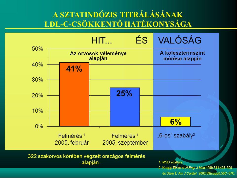 """""""6-os"""" szabály 2 322 szakorvos körében végzett országos felmérés alapján. 41% 25% 6% 0% 10% 20% 30% 40% 50% 1. MSD adattára 2. Knopp RH et al N Engl J"""