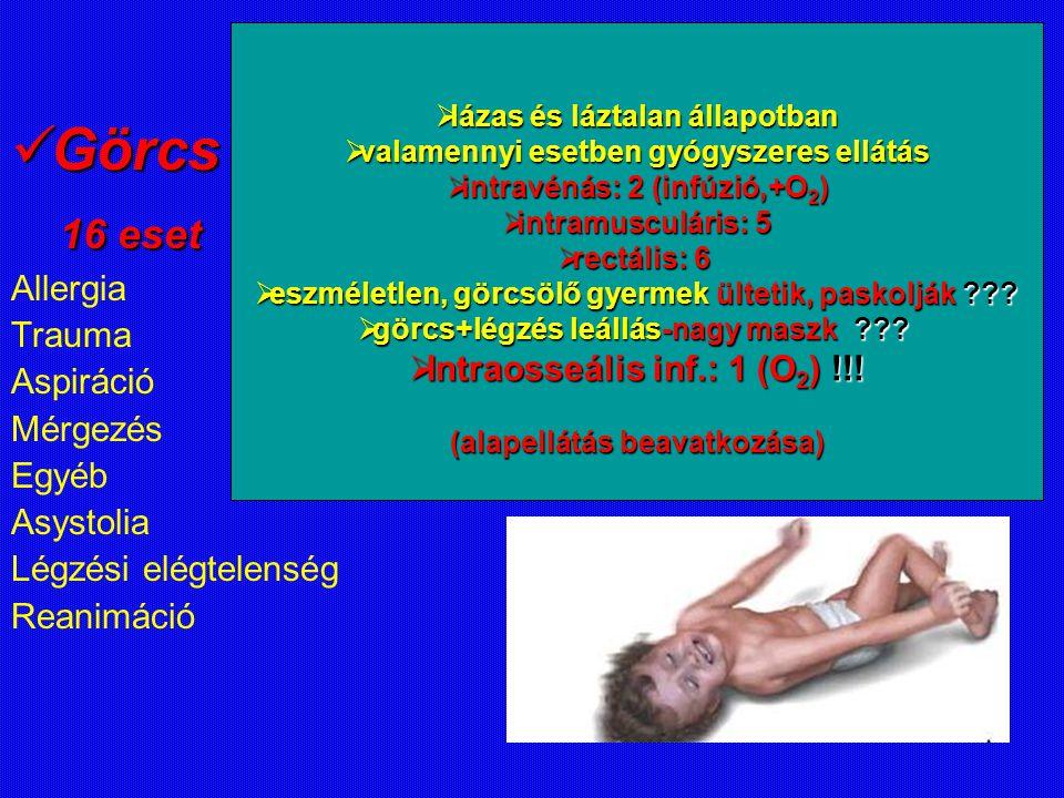 Görcs Görcs 16 eset 16 eset Allergia Trauma Aspiráció Mérgezés Egyéb Asystolia Légzési elégtelenség Reanimáció  lázas és láztalan állapotban  valamennyi esetben gyógyszeres ellátás  intravénás: 2 (infúzió,+O 2 )  intramusculáris: 5  rectális: 6  eszméletlen, görcsölő gyermek ültetik, paskolják ??.