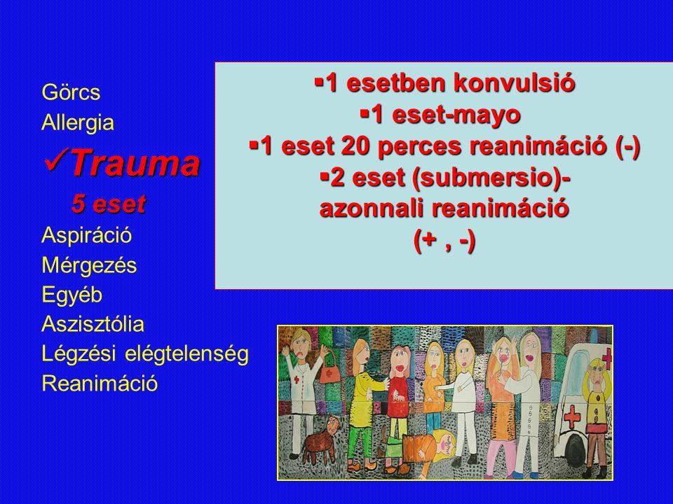 Görcs Allergia Trauma Aspiráció Aspiráció 3 eset 3 eset Mérgezés Egyéb Asystolia Légzési elégtelenség Reanimáció Leszívás 2x (+)Leszívás 2x (+) 1 CPR (-)1 CPR (-) (intubáció, komprimálás)