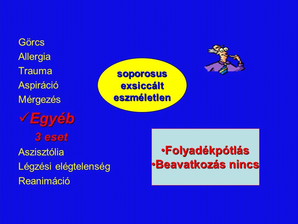 Görcs Allergia Trauma Aspiráció Mérgezés Egyéb Egyéb 3 eset 3 eset Aszisztólia Légzési elégtelenség Reanimáció soporosusexsiccálteszméletlen FolyadékpótlásFolyadékpótlás Beavatkozás nincsBeavatkozás nincs