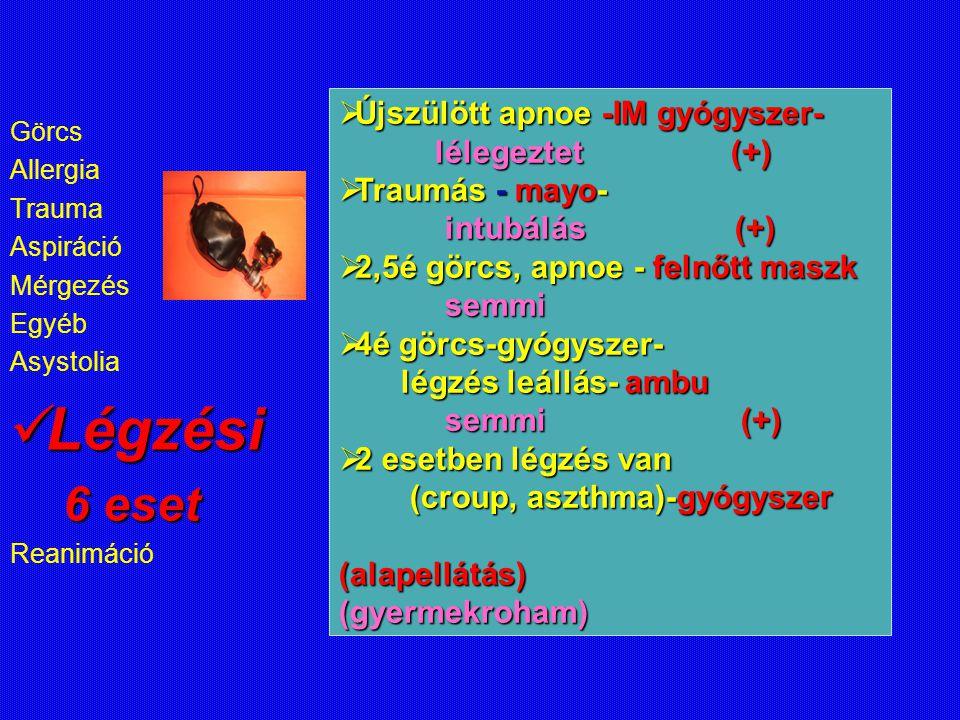 Görcs Allergia Trauma Aspiráció Mérgezés Egyéb Asystolia Légzési Légzési 6 eset 6 eset Reanimáció  Újszülött apnoe -IM gyógyszer- lélegeztet (+)  Tr