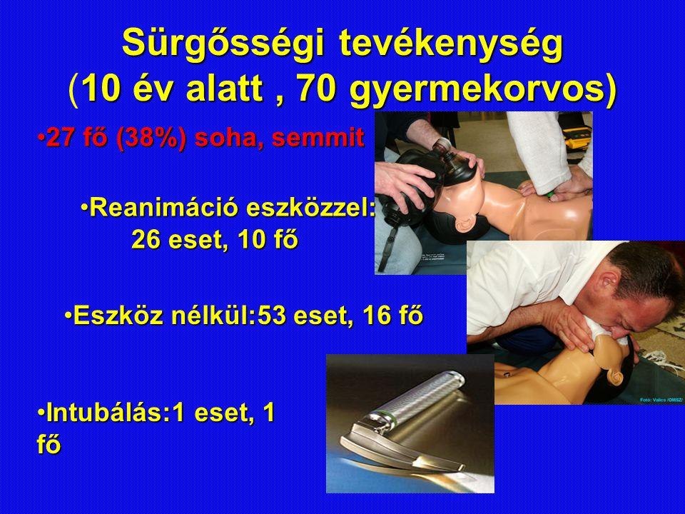 Sürgősségi tevékenység 10 év alatt, 70 gyermekorvos) Sürgősségi tevékenység (10 év alatt, 70 gyermekorvos) Reanimáció eszközzel:Reanimáció eszközzel: 26 eset, 10 fő 26 eset, 10 fő Eszköz nélkül:53 eset, 16 főEszköz nélkül:53 eset, 16 fő Intubálás:1 eset, 1 főIntubálás:1 eset, 1 fő 27 fő (38%) soha, semmit27 fő (38%) soha, semmit