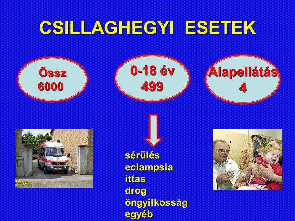 CSILLAGHEGYIESETEK CSILLAGHEGYI ESETEK Össz6000 0-18 év 499Alapellátás4 sérüléseclampsiaittasdrogöngyilkosságegyéb