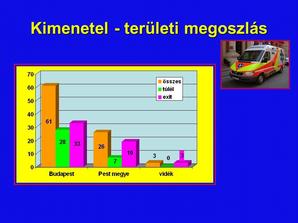 Kimenetel - területi megoszlás