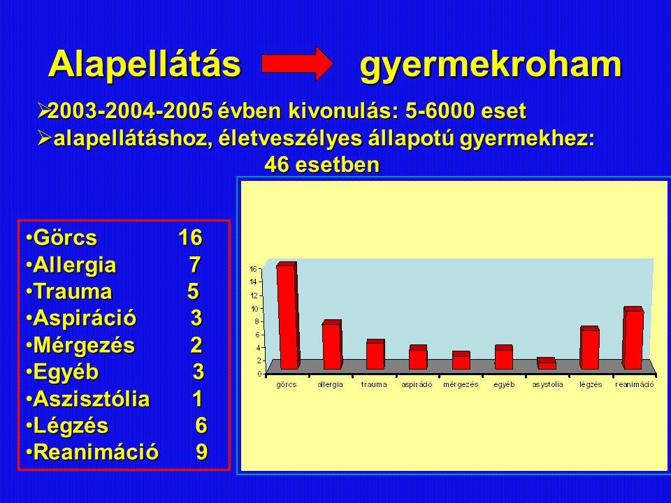 Alapellátás gyermekroham Görcs 16Görcs 16 Allergia 7Allergia 7 Trauma 5Trauma 5 Aspiráció 3Aspiráció 3 Mérgezés 2Mérgezés 2 Egyéb 3Egyéb 3 Aszisztólia 1Aszisztólia 1 Légzés 6Légzés 6 Reanimáció 9Reanimáció 9  2003-2004-2005 évben kivonulás: 5-6000 eset  alapellátáshoz, életveszélyes állapotú gyermekhez: 46 esetben 46 esetben
