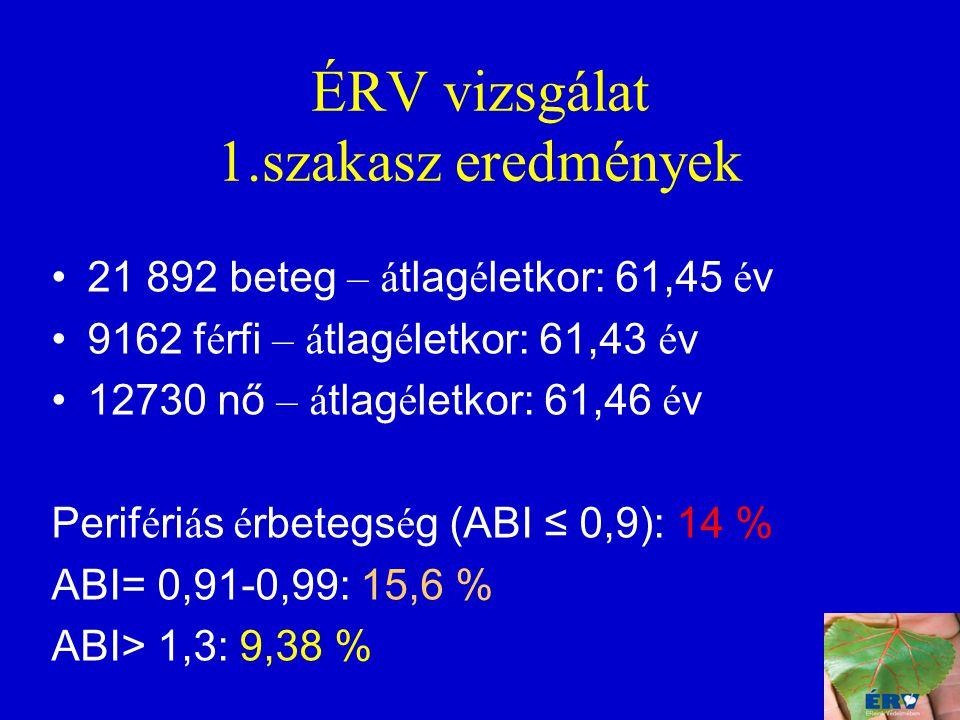 ÉRV vizsgálat 1.szakasz eredmények 21 892 beteg – á tlag é letkor: 61,45 é v 9162 f é rfi – á tlag é letkor: 61,43 é v 12730 nő – á tlag é letkor: 61,