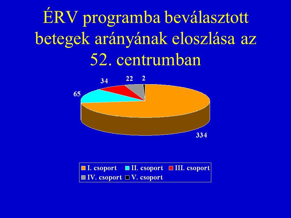 ÉRV programba beválasztott betegek arányának eloszlása az 52. centrumban