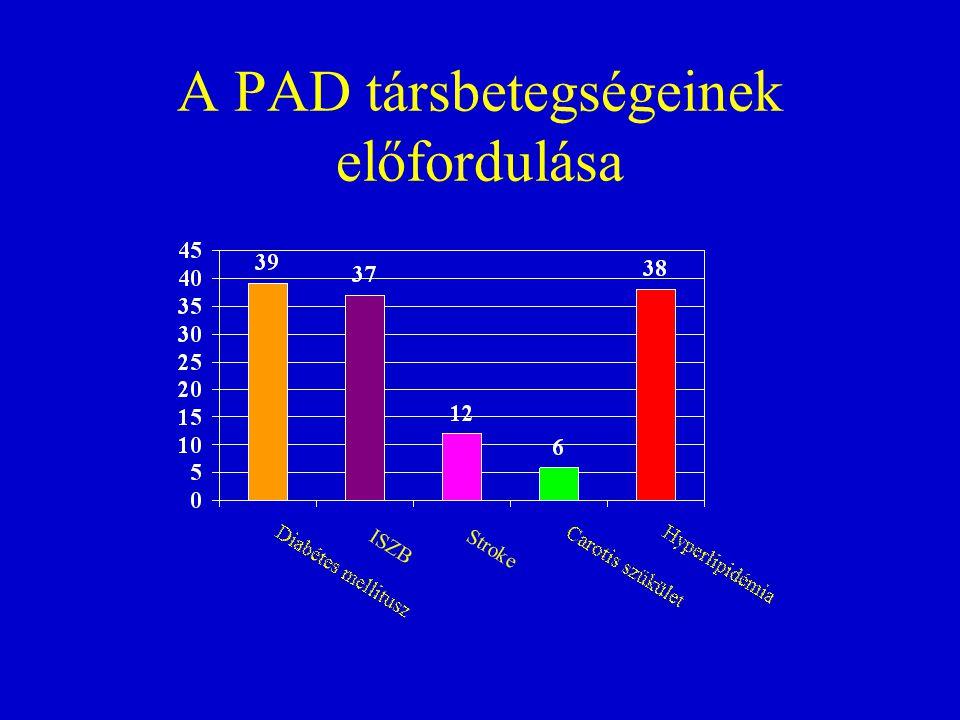 A PAD társbetegségeinek előfordulása