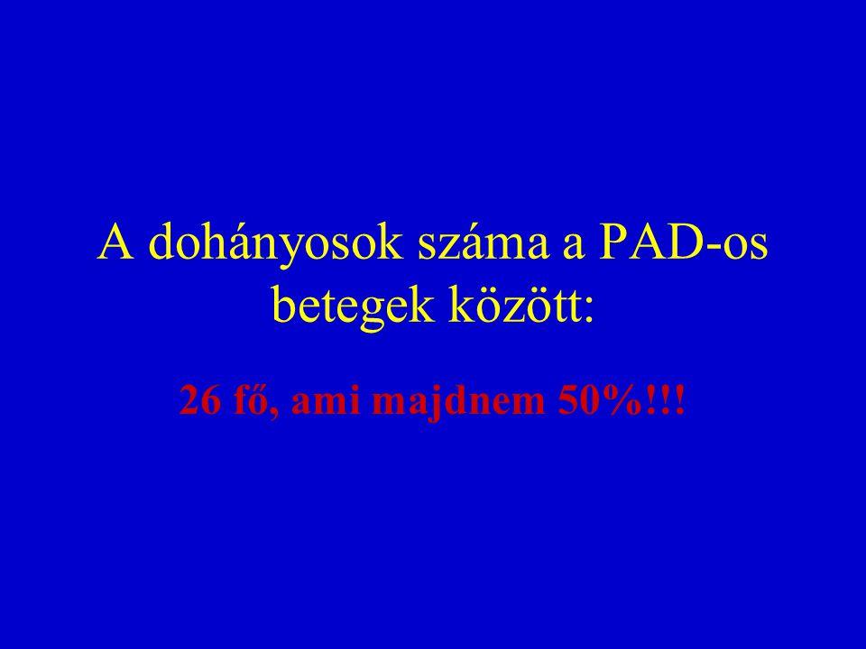 A dohányosok száma a PAD-os betegek között: 26 fő, ami majdnem 50%!!!