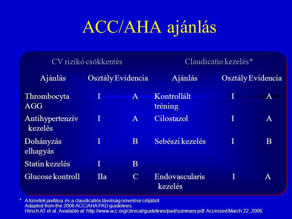 ACC/AHA ajánlás CV rizikó csökkentés Claudicatio kezelés* AjánlásOsztály EvidenciaAjánlásOsztály Evidencia Thrombocyta AGG I AKontrollált tréning I A