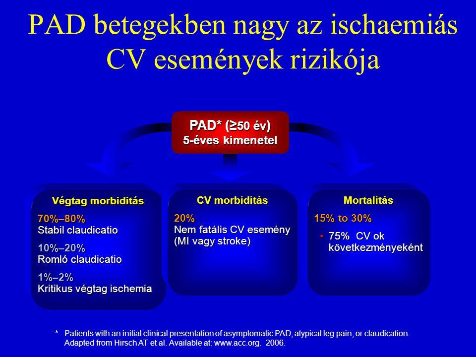 PAD betegekben nagy az ischaemiás CV események rizikója PAD* (≥ 50 év ) 5-éves kimenetel Végtag morbiditás 70%–80% Stabil claudicatio 10%–20% Romló cl
