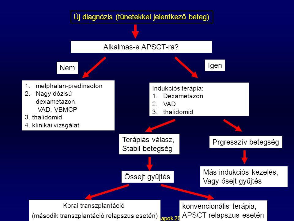 Pest Megyei Orvosnapok 2006 Új diagnózis (tünetekkel jelentkező beteg) Alkalmas-e APSCT-ra? Nem Igen 1.melphalan-predinsolon 2.Nagy dózisú dexametazon