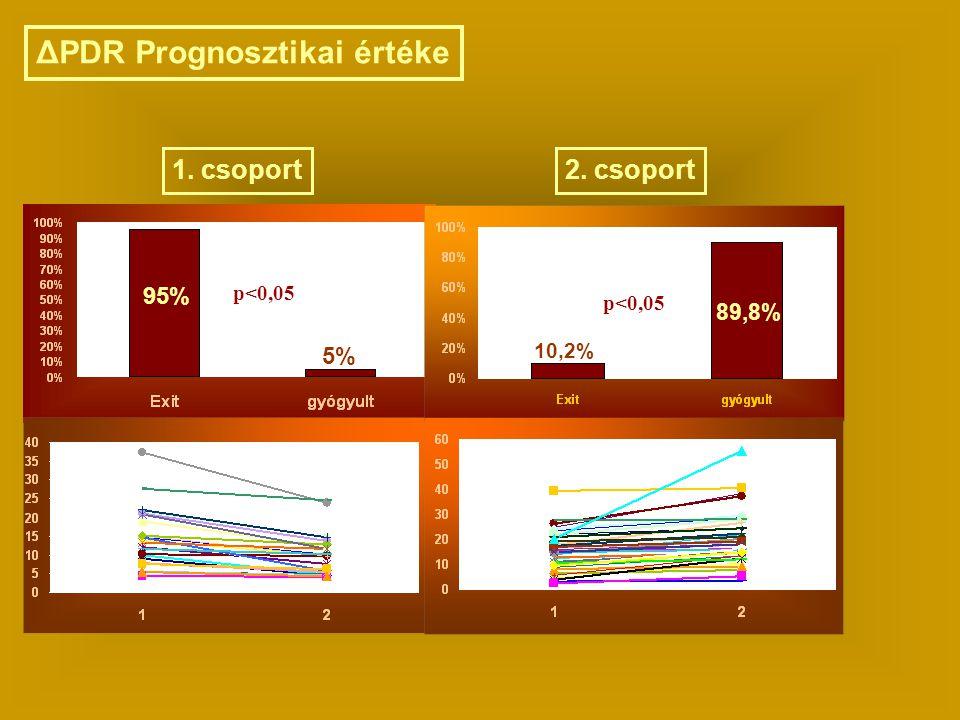 ΔPDR Prognosztikai értéke 95% 5% 1. csoport2. csoport p<0,05 89,8% 10,2%