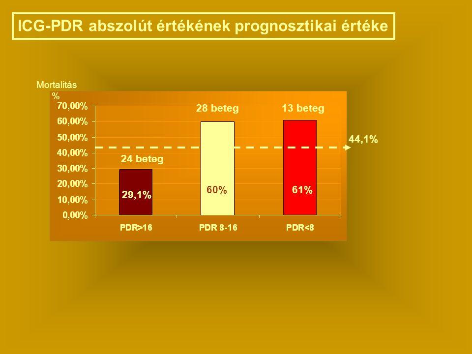 29,1% 60%61% ICG-PDR abszolút értékének prognosztikai értéke 24 beteg 28 beteg13 beteg 44,1% Mortalitás %