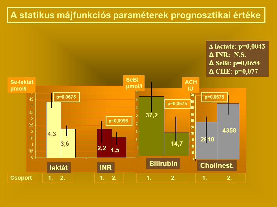 laktát INR Bilirubin Cholinest. 4,3 3,6 2,2 1,5 37,2 14,7 2910 4358 A statikus májfunkciós paraméterek prognosztikai értéke Δ lactate: p=0,0043 Δ INR:
