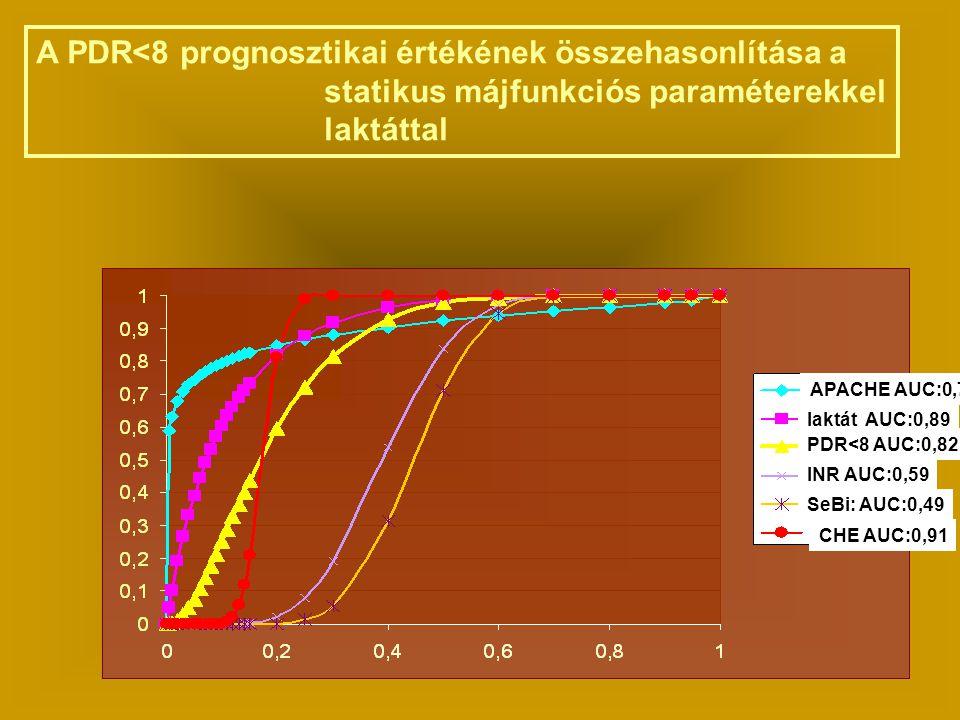 PDR<8 AUC:0,82 CHE A PDR<8 prognosztikai értékének összehasonlítása a statikus májfunkciós paraméterekkel laktáttal laktát AUC:0,89 INR AUC:0,59 SeBi: AUC:0,49 CHE AUC:0,91 APACHE AUC:0,76