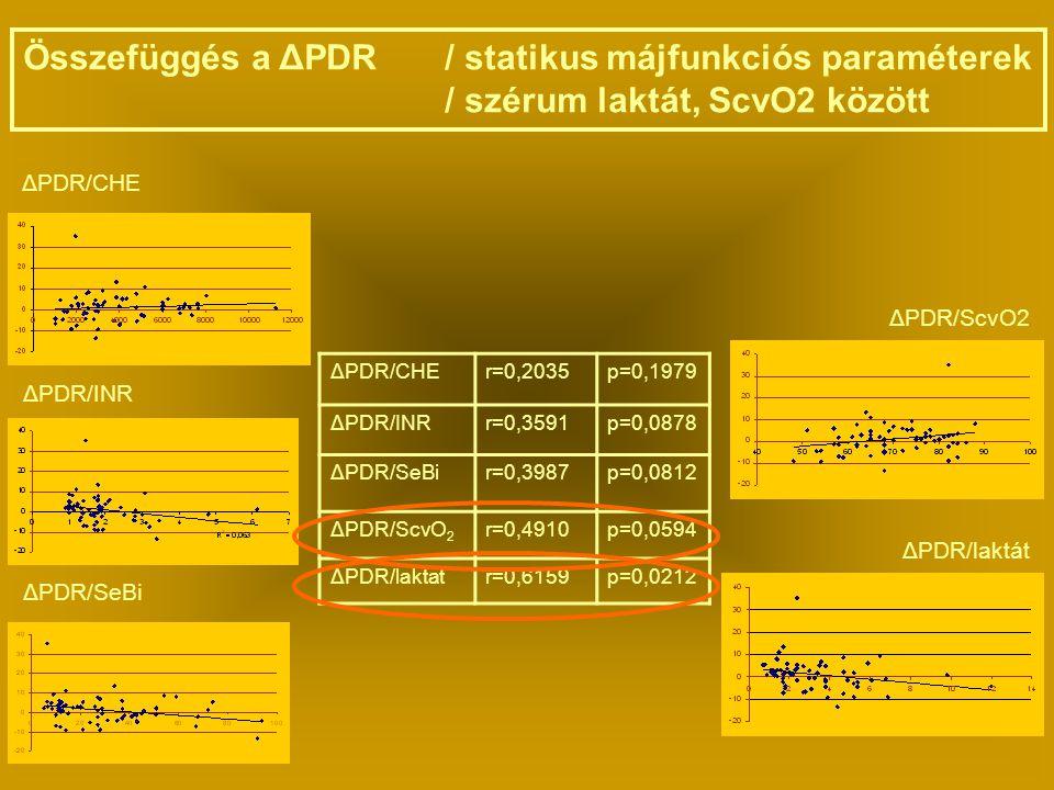 Összefüggés a ΔPDR / statikus májfunkciós paraméterek / szérum laktát, ScvO2 között ΔPDR/CHE ΔPDR/INR ΔPDR/SeBi ΔPDR/ScvO2 ΔPDR/laktát ΔPDR/CHEr=0,2035p=0,1979 ΔPDR/INRr=0,3591p=0,0878 ΔPDR/SeBir=0,3987p=0,0812 ΔPDR/ScvO 2 r=0,4910p=0,0594 ΔPDR/laktatr=0,6159p=0,0212