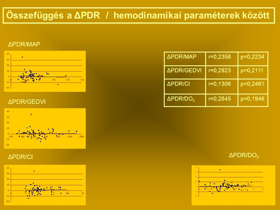 Összefüggés a ΔPDR / hemodinamikai paraméterek között ΔPDR/MAP ΔPDR/GEDVI ΔPDR/CI ΔPDR/DO 2 ΔPDR/MAPr=0,2358p=0,2234 ΔPDR/GEDVIr=0,2923p=0,2111 ΔPDR/CIr=0,1306p=0,2461 ΔPDR/DO 2 r=0,2845p=0,1946