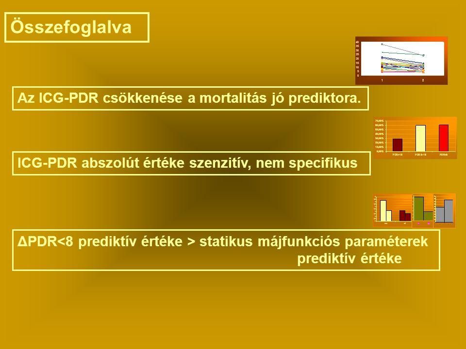 Összefoglalva Az ICG-PDR csökkenése a mortalitás jó prediktora. ICG-PDR abszolút értéke szenzitív, nem specifikus ΔPDR statikus májfunkciós paramétere
