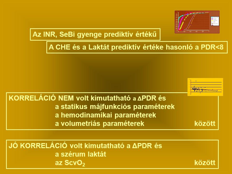 KORRELÁCIÓ NEM volt kimutatható a Δ PDR és a statikus májfunkciós paraméterek a hemodinamikai paraméterek a volumetriás paraméterek között Az INR, SeBi gyenge prediktív értékű A CHE és a Laktát prediktív értéke hasonló a PDR<8 JÓ KORRELÁCIÓ volt kimutatható a ΔPDR és a szérum laktát az ScvO 2 között