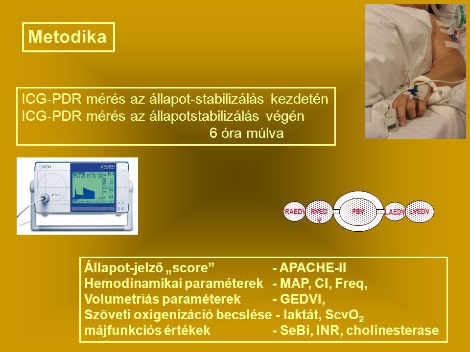 """Metodika ICG-PDR mérés az állapot-stabilizálás kezdetén ICG-PDR mérés az állapotstabilizálás végén 6 óra múlva Állapot-jelző """"score""""- APACHE-II Hemodi"""